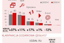 Wartość reklamy online w Polsce - wyniki badań