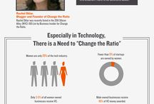 Infographics for Women in Business / Infographics with statistics and information important to women in business.
