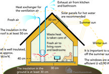 Passive and eco-friendly houses