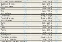 tabelle equivalenze