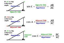 Τριγωνομετρία