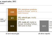 Oil and natural gas sales accounted for 68% of Russia's total export revenues in 2013