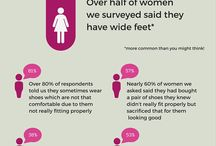 Great British Shoe Survey / We surveyed nearly 900 British women about their feet and shoes. Over half said they felt they had wide feet, luckily we make shoes that don't squeeze! Wide feet are NORMAL feet with over half of women identifying that they have wide feet - so your feet are not wide the shoes are too narrow!