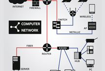 IT/Network/Computers