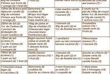 menus ww