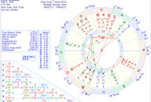 charts of poets / The horoscope chart of poets I'm reading and studying, rising not accurate.