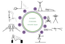 Liikunta kuntopiiri