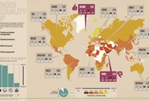 The Gender Gap / Inequality for women  - where the gaps are, local, national & international