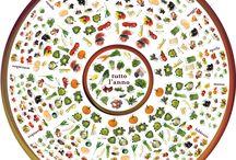 Frutta e verdura di stagione / Tabelle e schemi da stampare con la frutta e verdura di stagione, per risparmiare, inquinare meno e godersi ottima frutta appena colta.