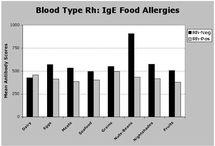Blood type - Diet