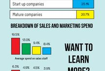 NZ Tech Marketing Infographics / What are New Zealand tech companies doing in terms of sales and marketing?