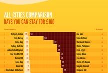 Useful Travel Infographics