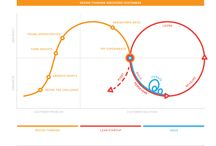 Design Thinking / Service Design / by Igor Saraiva