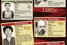 Psychopath & Serial Killers
