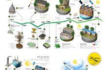 Infographics neighborhood