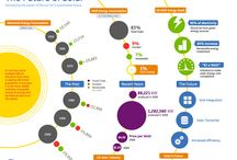 Renewable Energy Resources / Interesting charts and impressive analysis. Potential of green energy is so huge!