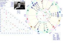 Astrology - Celebrities - Astrologia - Celebridades