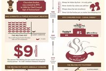 Fondue Franchise Facts / Fondue Factoids and Franchising Info. Want to own your own Melting Pot? Visit meltingpotfranchise.com for details!