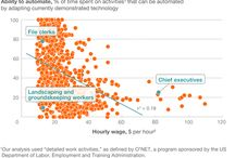 The Artificial Intelligence Dividend / Will Automation Eliminate Jobs?