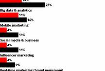 Marketing Integration