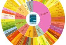 Aroma Charts