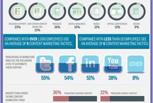 Infographics / Social media & digital marketing based Infographics