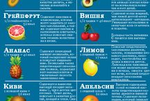 фрукты ягоды