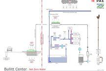 net zero water