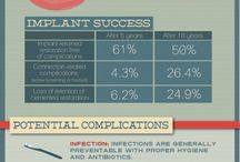 Implant Dentistry / Information, Tips, Guide, Facts