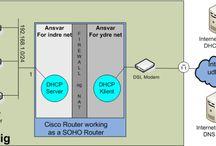 SOHO routerek