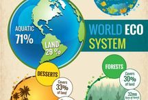 world eco system