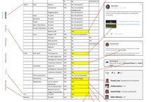 SEO / Toutes les belles infographies et les bons chiffres sur le référencement de site web ou SEO.