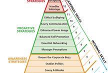 Mind Maps (Business)
