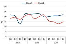 Báo cáo thị trường bất động sản TP Hồ Chí Minh 2017-2018