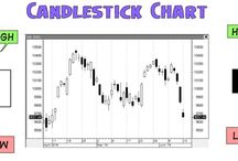 Candlestick Charts / Trading :: Candlestick Analyse