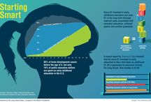 Educational Infographics / Education Infographic | Facts | Elementary School | Education Tips | Education Innovation | Classroom