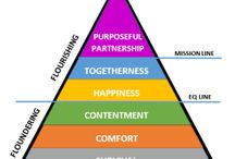 Relationships / My ideas and research on relationships