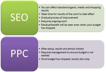Pay Per Click(PPC) Ads Future / See the importace adn advantages of PPC Ads