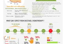 Chemotherapy & nails / Facts about chemotherapy affect on nails