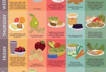 dieet planne