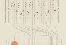 Personal Projects / Here you can see some of Data Visualizations projects made by me!...