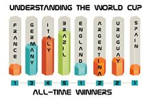 World Cup Winners / World Cup Knowledge!