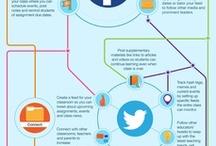 Sociální sítě ve výuce