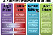 Teorías Pedagógicas