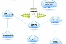 Cloud Migration Specialists / Consideration regarding cloud migrations and our expertise guiding cloud computing.