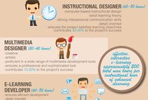 eLearning Design / Resources for creating effective eLearning courses