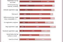 Stats from MarketingSherpa
