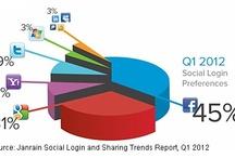 Social Media Stats for 2012