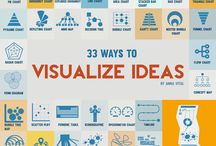 Visualising - About / Mindmaps, flowcharts, spidergrams and more creative visualisation tools