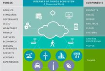 Climate - Smart IoT, the Internet of Things